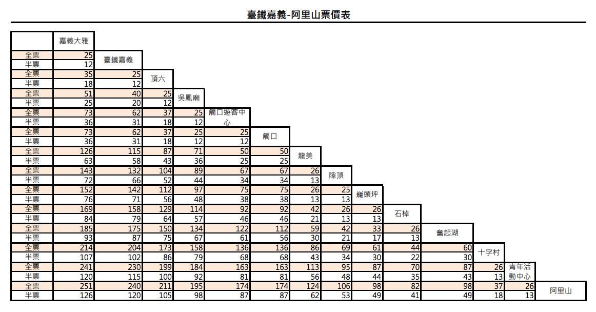 高雄到阿里山交通 台灣好行票價表