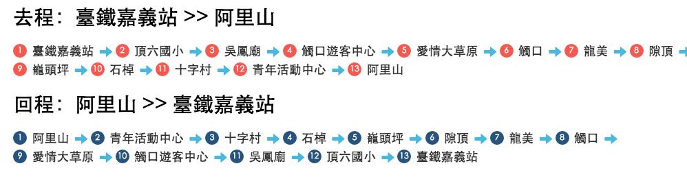 高雄到阿里山交通 台灣好行路線圖