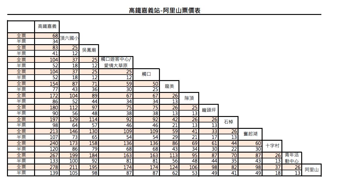 台灣好行阿里山線票價表
