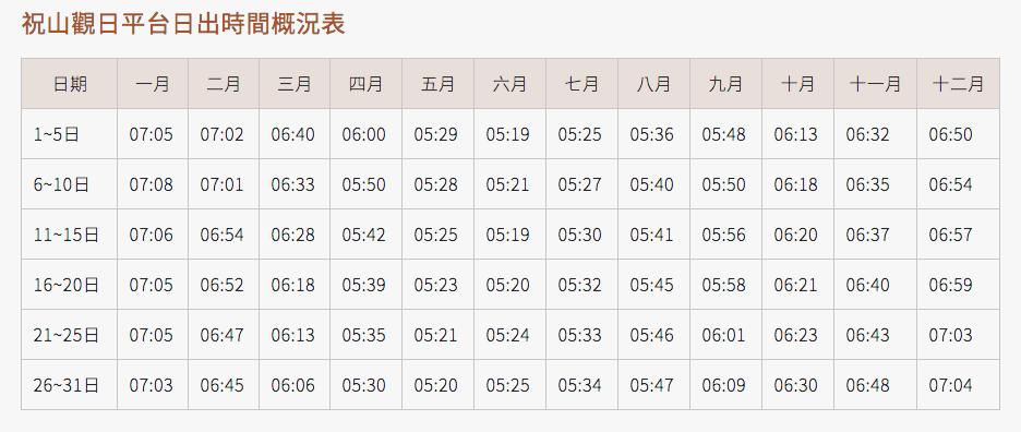 阿里山小火車訂票攻略 祝山觀日平台時間概況表